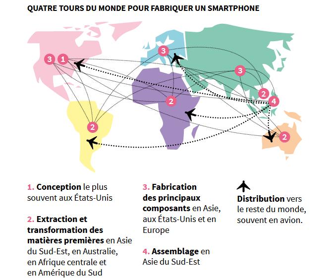 Étapes de construction d'un smartphone - Voir descriptif détaillé ci-dessous