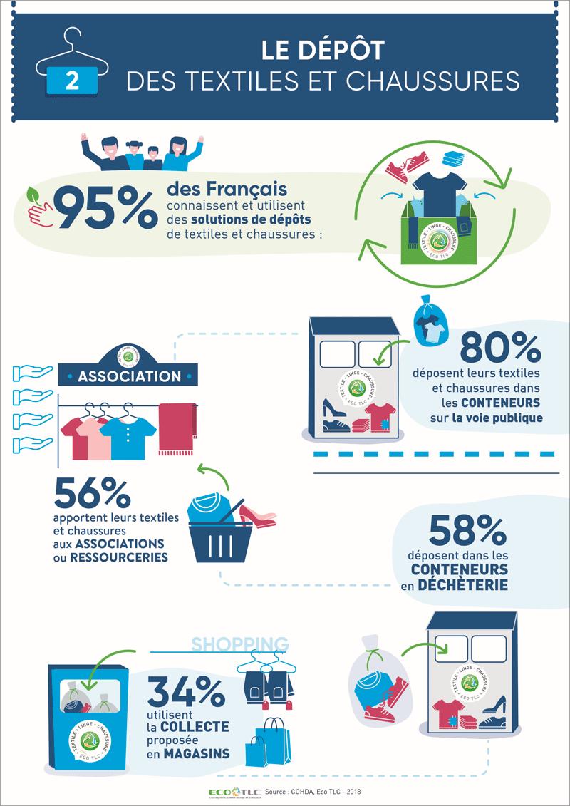 Infographie « Le dépôt des textiles et chaussures »