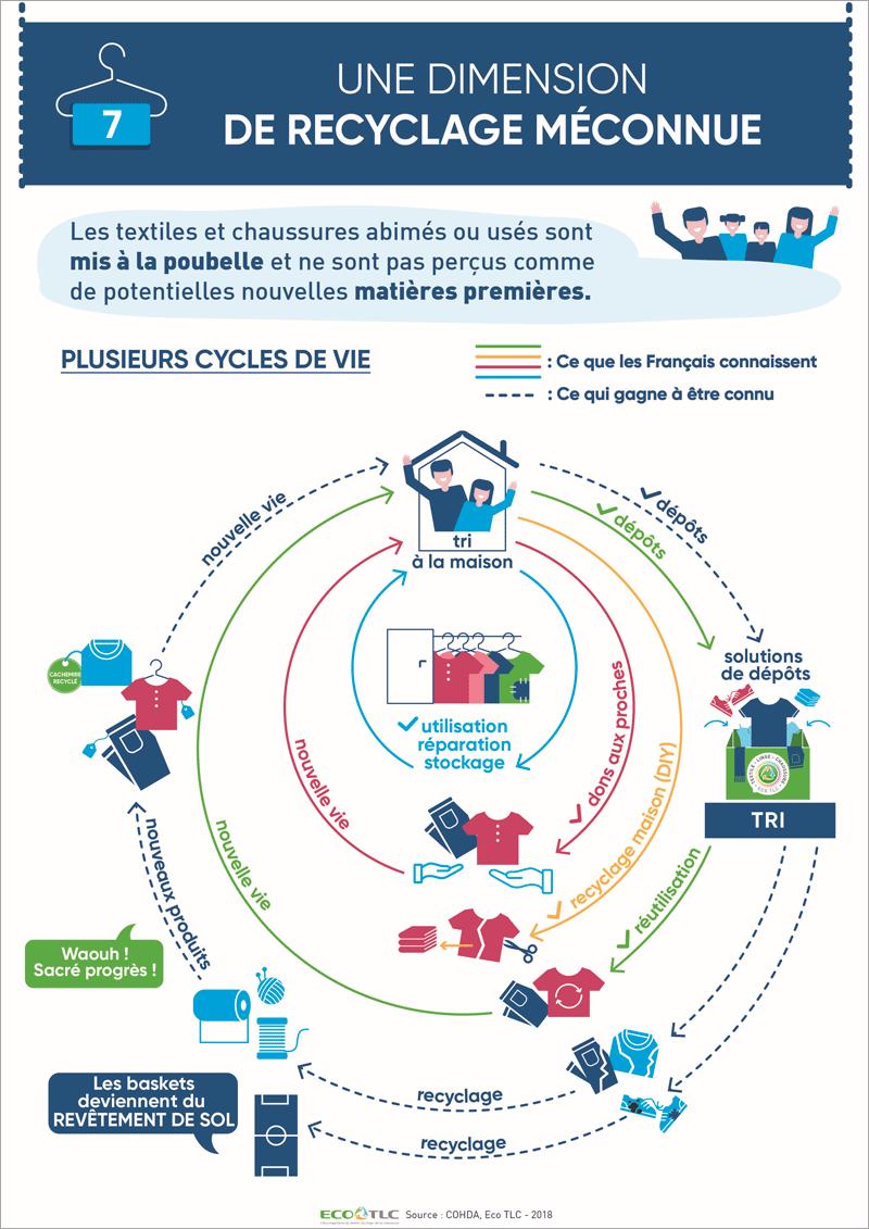 Infographie « Une dimension de recyclage méconnue »