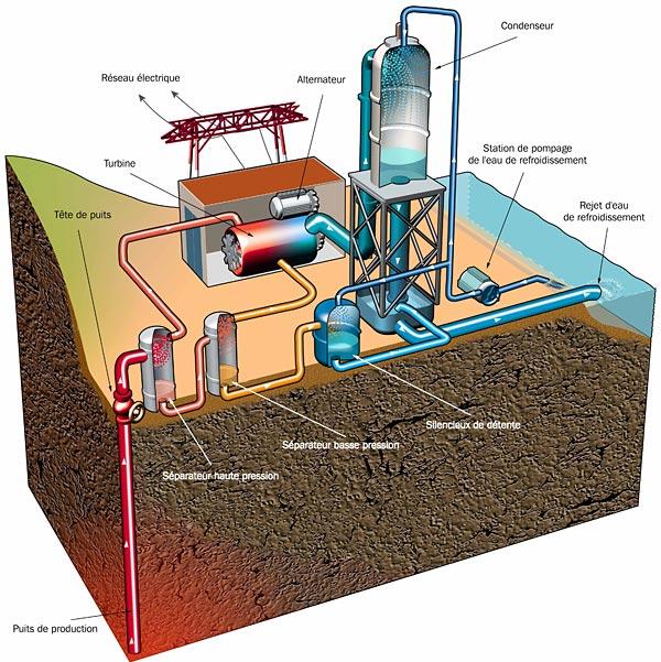 La géothermie pour produire de l'électricité   Mtaterre