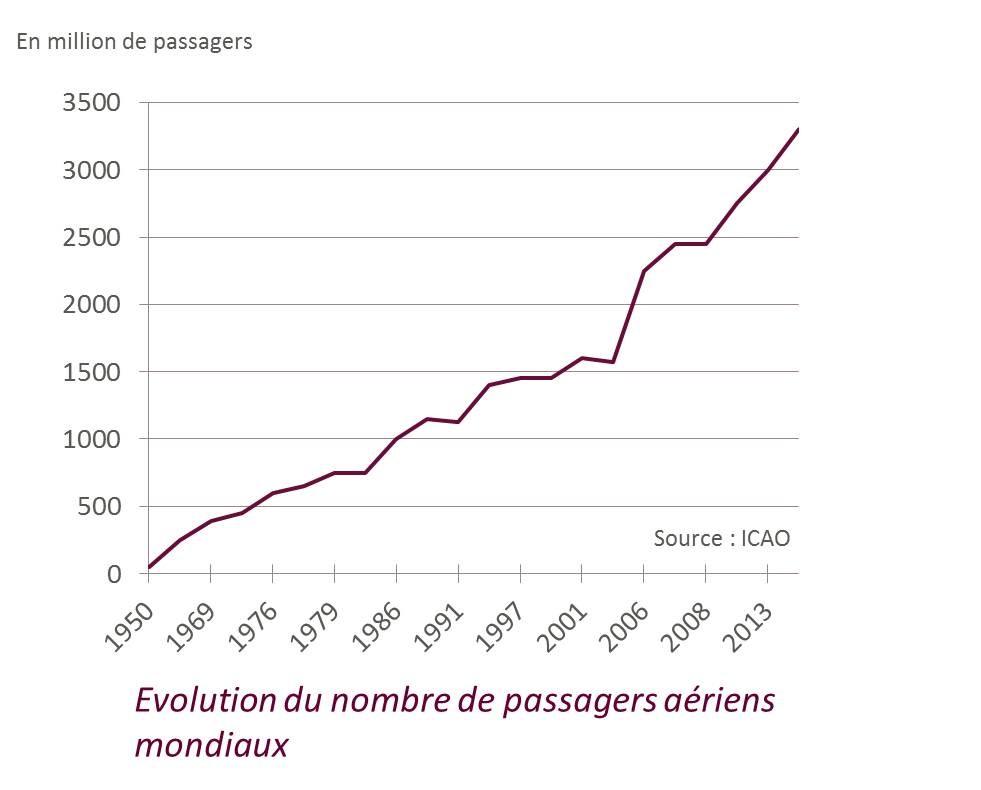 Evolution-trafic-aerien/ ICAO