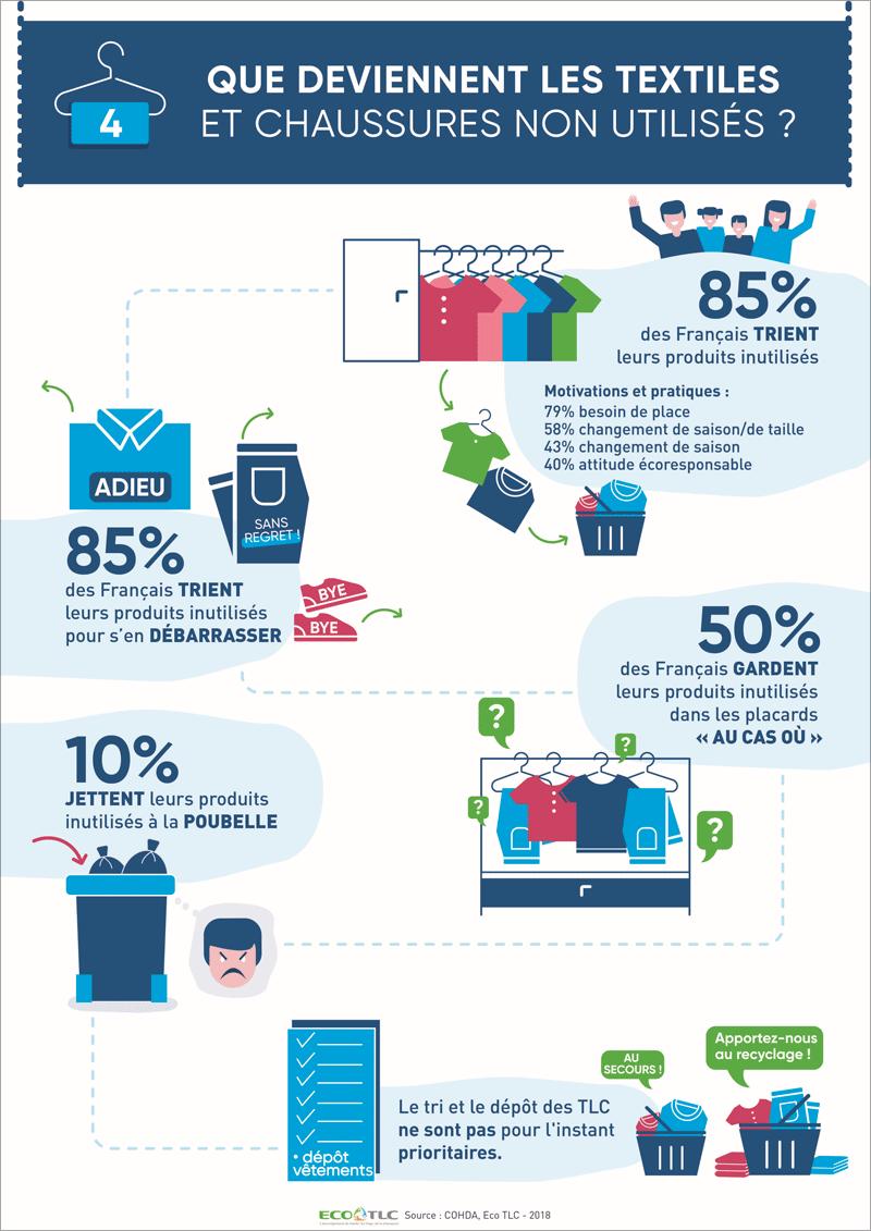 Infographie « Que deviennent les textiles et chaussures non utilisés ? »